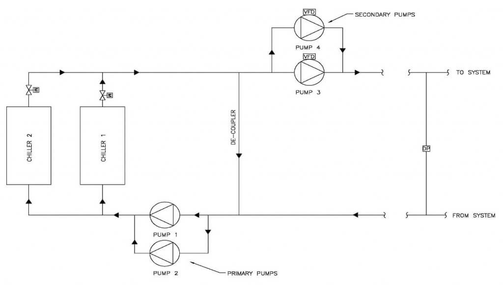 Hydronic Distribution Systems Cleary Zimmermann